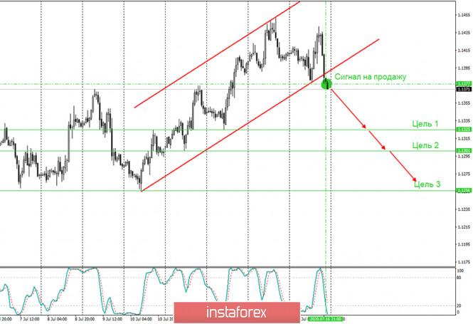 analytics5f10eb15957ce - Аналитика и торговые сигналы для начинающих. Как торговать валютную пару EUR/USD 17 июля? План по открытию и закрытию сделок