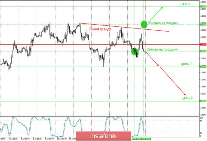 analytics5f10eb5825294 - Аналитика и торговые сигналы для начинающих. Как торговать валютную пару GBP/USD 17 июля? План по открытию и закрытию сделок