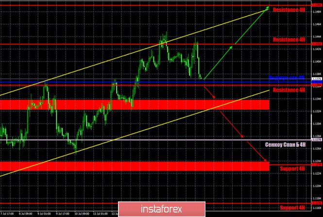 analytics5f10eb9b76d2f - Горящий прогноз и торговые сигналы по паре EUR/USD на 17 июля. Отчет COT. Кристин Лагард ждет восстановления экономики в