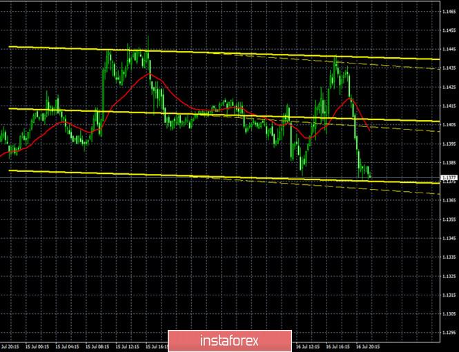 analytics5f10ebac4b020 - Горящий прогноз и торговые сигналы по паре EUR/USD на 17 июля. Отчет COT. Кристин Лагард ждет восстановления экономики в