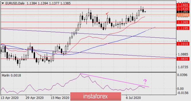 analytics5f110f42d2016 - Прогноз по EUR/USD на 17 июля 2020 года