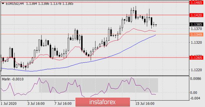 analytics5f110f5a3ac51 - Прогноз по EUR/USD на 17 июля 2020 года