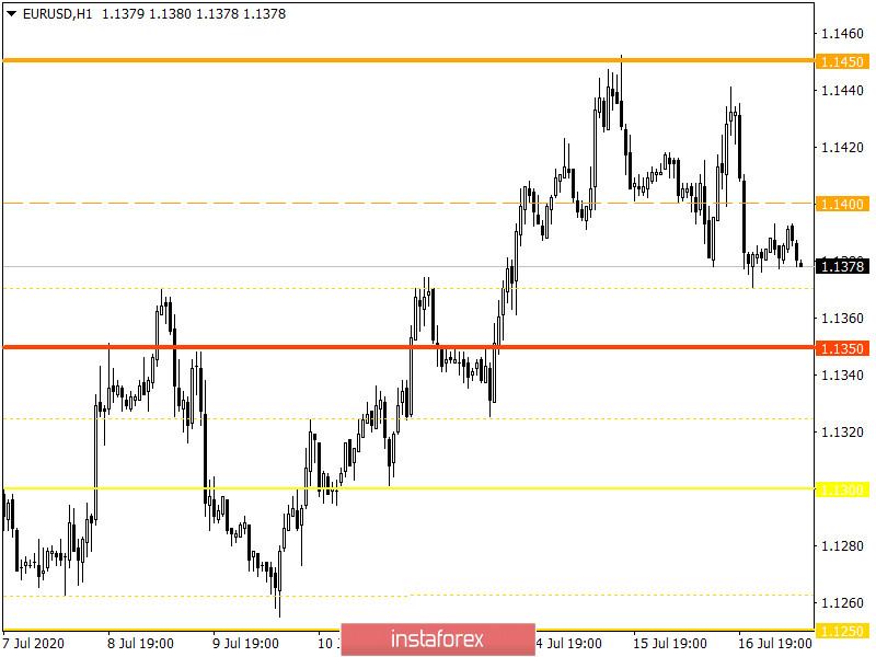 Горящий прогноз по EUR/USD на 17.07.2020 и торговая рекомендация