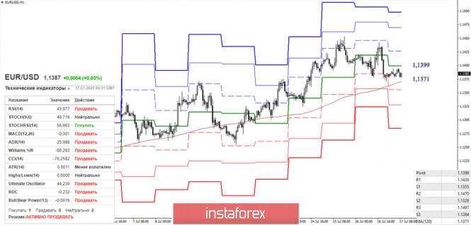 analytics5f114f59296e0 - EUR/USD и GBP/USD 17 июля – рекомендации технического анализа