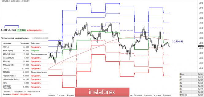analytics5f114f862d3c9 - EUR/USD и GBP/USD 17 июля – рекомендации технического анализа