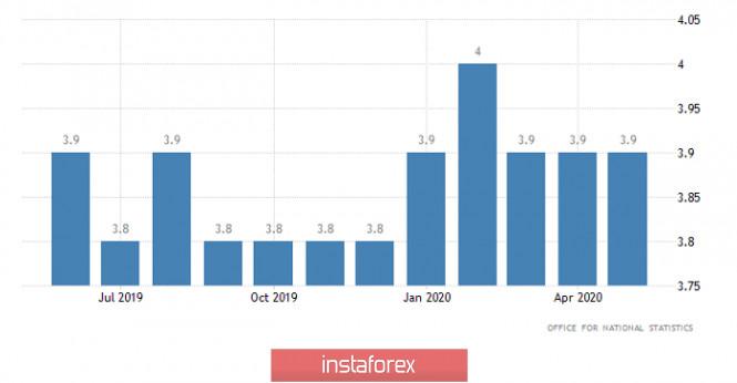 analytics5f1151f068e65 - Спекулятивный перегрев (обзор EUR/USD и GBP/USD от 17.07.2020)