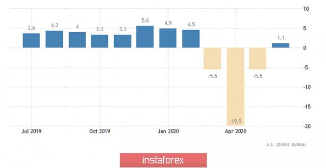 analytics5f115200c9b29 - Спекулятивный перегрев (обзор EUR/USD и GBP/USD от 17.07.2020)