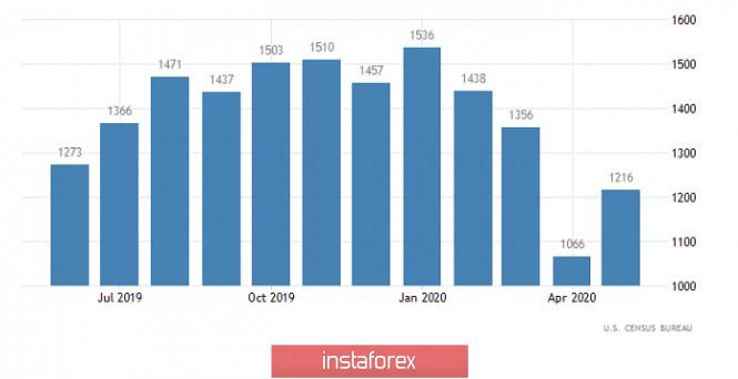 analytics5f11521c3cb8c - Спекулятивный перегрев (обзор EUR/USD и GBP/USD от 17.07.2020)