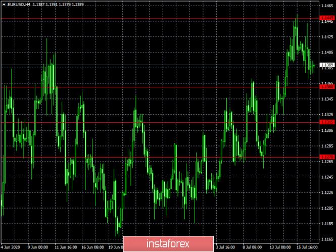 analytics5f1152297effa - Спекулятивный перегрев (обзор EUR/USD и GBP/USD от 17.07.2020)