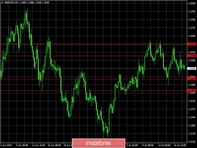 analytics5f11523988e5e - Спекулятивный перегрев (обзор EUR/USD и GBP/USD от 17.07.2020)