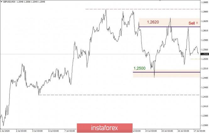 analytics5f11529a79067 - Горящий прогноз и торговая рекомендация по валютной паре GBPUSD, 17 июля 2020