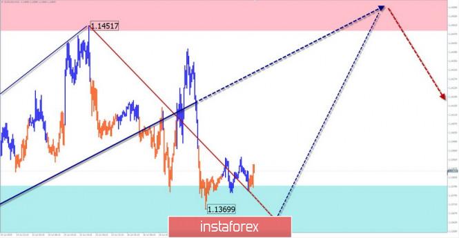analytics5f11529bb0bfb - Упрощенный волновой анализ и прогноз EUR/USD и USD/JPY на 17 июля