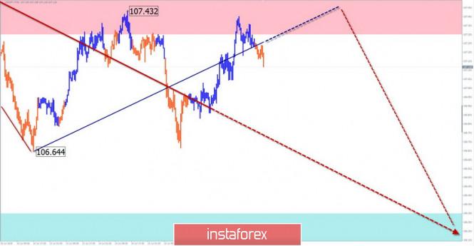 analytics5f1152b29f0aa - Упрощенный волновой анализ и прогноз EUR/USD и USD/JPY на 17 июля