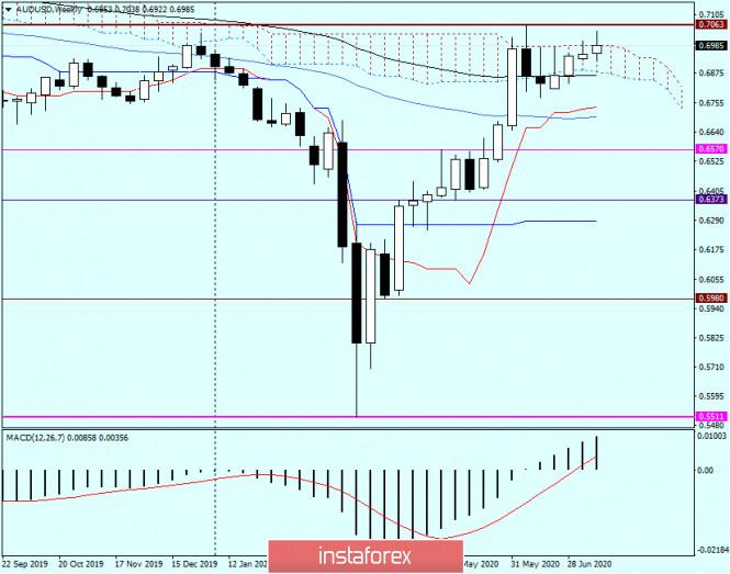 analytics5f1155a4494b8 - Техническая картина и прогноз по AUD/USD от 17 июля