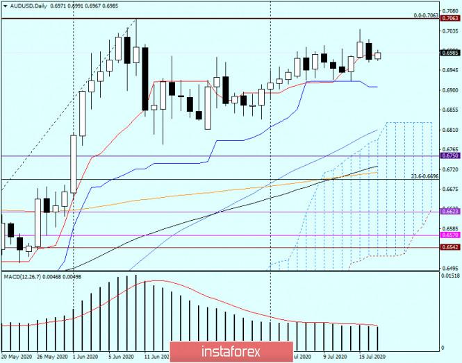analytics5f1155bd38741 - Техническая картина и прогноз по AUD/USD от 17 июля