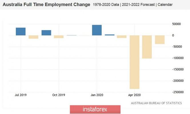 analytics5f1158608dc67 - AUD/USD. Релиз с изъяном: австралиец остаётся под давлением после публикации данных по рынку труда