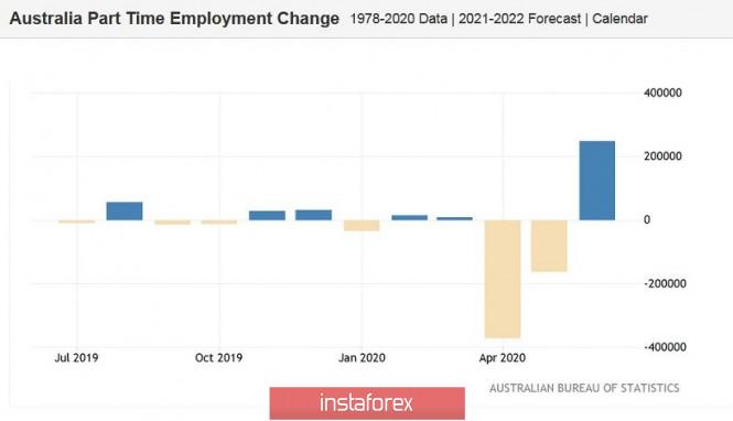 analytics5f115871d07ea - AUD/USD. Релиз с изъяном: австралиец остаётся под давлением после публикации данных по рынку труда