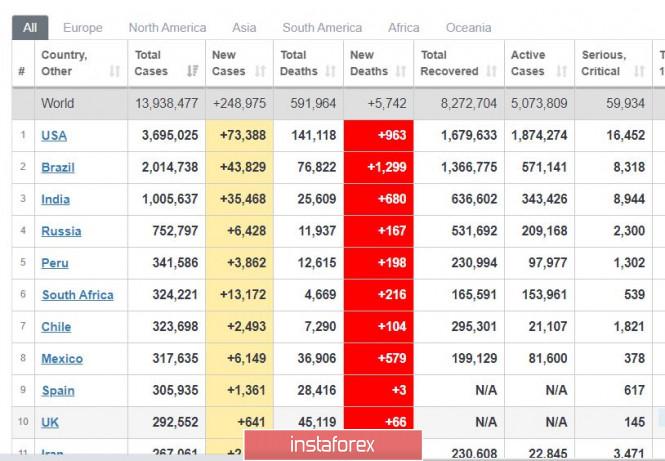 analytics5f1160df91d53 - Торговый план 17.07.2020. EURUSD. Covid19 в мире: в США огромная вторая волна. Евро выбирает направление