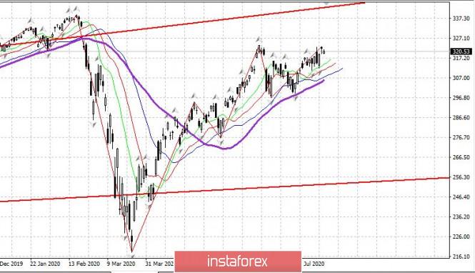 analytics5f1162f0f1fb8 - Торговый план 17.07.2020. EURUSD. Covid19 в мире: в США огромная вторая волна. Евро выбирает направление