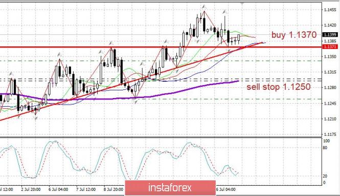 analytics5f11641e46237 - Торговый план 17.07.2020. EURUSD. Covid19 в мире: в США огромная вторая волна. Евро выбирает направление