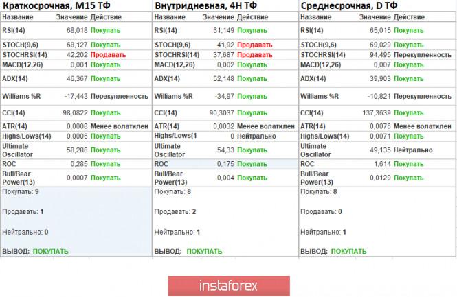 analytics5f118bb38b398 - Торговые рекомендации по валютной паре EURUSD – перспективы дальнейшего движения