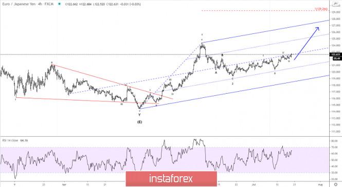 Elliott wave analysis of EUR/JPY for July 20, 2020