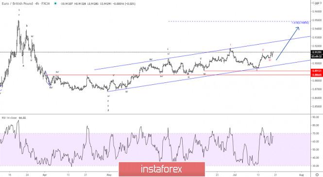 Elliott wave analysis of EUR/GBP for July 20, 2020
