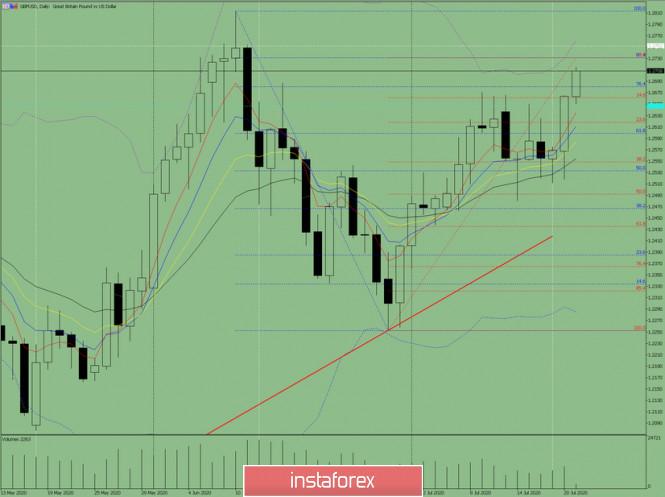 analytics5f16967a19a51 - Индикаторный анализ. Дневной обзор на 21 июля 2020 года по валютной паре GBP/USD