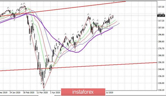 analytics5f16a4fd9f935 - Дневник трейдера 21.07.2020. EURUSD. Рынок США, рубль и евро – ждем роста