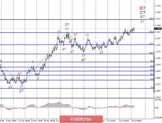 analytics5f16b3298464c - Анализ EUR/USD и GBP/USD за 21 июля. Евро торгуется в привычном русле и игнорирует результаты саммита ЕС. Доллар по-прежнему