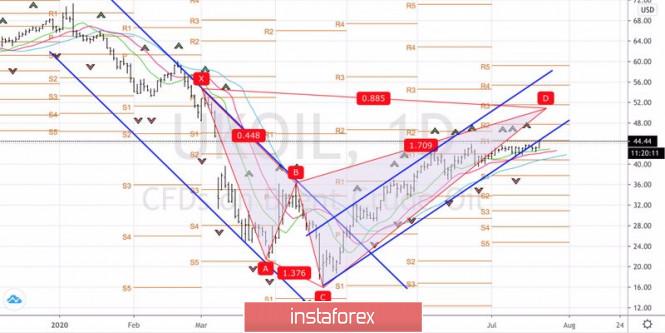 analytics5f16ca47cdc75 - Нефти стало тесно в коридоре