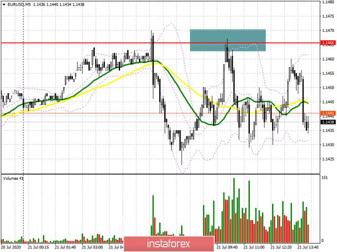 analytics5f16d2efbe95f - EUR/USD: план на американскую сессию 21 июля (разбор утренних сделок). Евро топчется на одном месте в отсутствии новых ориентиров