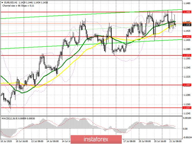 analytics5f16d305ac8d9 - EUR/USD: план на американскую сессию 21 июля (разбор утренних сделок). Евро топчется на одном месте в отсутствии новых ориентиров