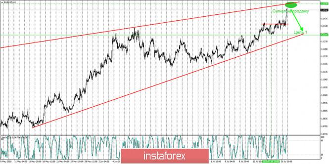 analytics5f17826092747 - Аналитика и торговые сигналы для начинающих. Как торговать валютную пару EUR/USD 22 июля? План по открытию и закрытию сделок