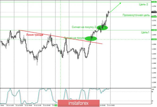 analytics5f17829e81be8 - Аналитика и торговые сигналы для начинающих. Как торговать валютную пару GBP/USD 22 июля? План по открытию и закрытию сделок