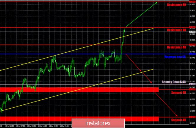 analytics5f1782e9dec9b - Горящий прогноз и торговые сигналы по паре EUR/USD на 22 июля. Отчет COT. Участники рынка не были впечатлены результатами