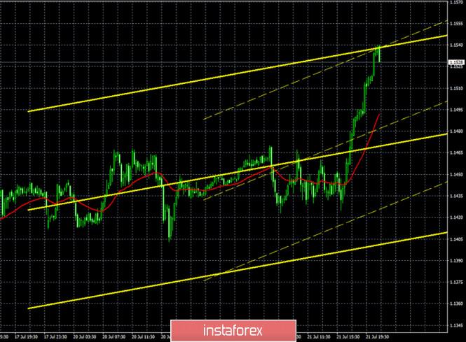 analytics5f1782fc8a92e - Горящий прогноз и торговые сигналы по паре EUR/USD на 22 июля. Отчет COT. Участники рынка не были впечатлены результатами