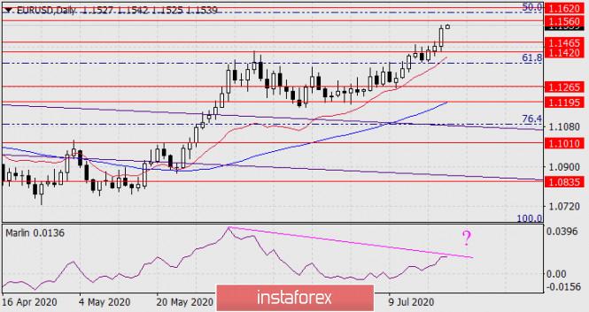 analytics5f17a79c58c9d - Прогноз по EUR/USD на 22 июля 2020 года