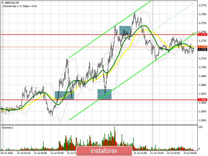 analytics5f17bfa11ffc1 - GBP/USD: план на европейскую сессию 22 июля (разбор вчерашних сделок). Фунт может сильно снизиться против доллара США. COT