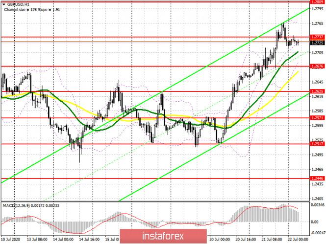 analytics5f17bfc1c70c5 - GBP/USD: план на европейскую сессию 22 июля (разбор вчерашних сделок). Фунт может сильно снизиться против доллара США. COT