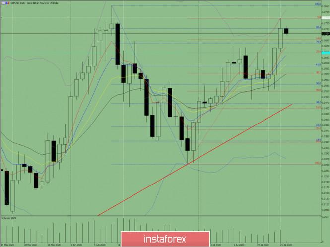 analytics5f17e1b351d1c - Индикаторный анализ. Дневной обзор на 22 июля 2020 по валютной паре GBP/USD