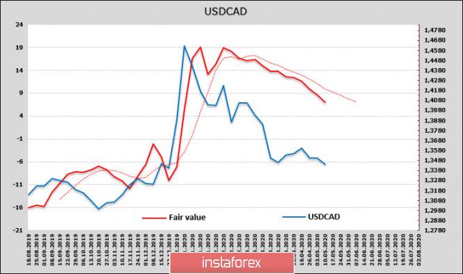analytics5f17ea545da26 - Лидеры ЕС добавили позитива, доллар слабеет по всем направлениям. Обзор USD, CAD, JPY