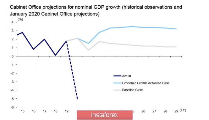 analytics5f17ea6bb3eda - Лидеры ЕС добавили позитива, доллар слабеет по всем направлениям. Обзор USD, CAD, JPY