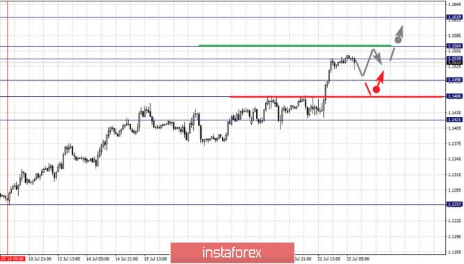 analytics5f17eba6ef1e9 - Фрактальный анализ по основным валютным парам на 22 июля