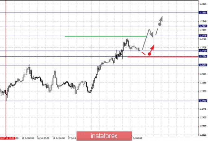 analytics5f17ebba6dc45 - Фрактальный анализ по основным валютным парам на 22 июля