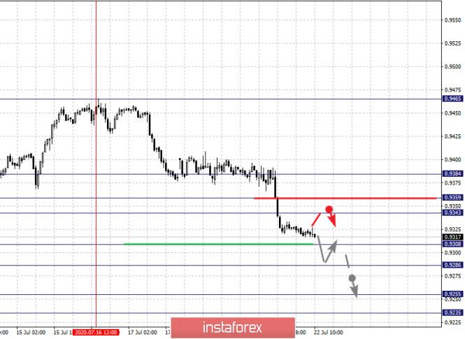 analytics5f17ebcf8d86d - Фрактальный анализ по основным валютным парам на 22 июля
