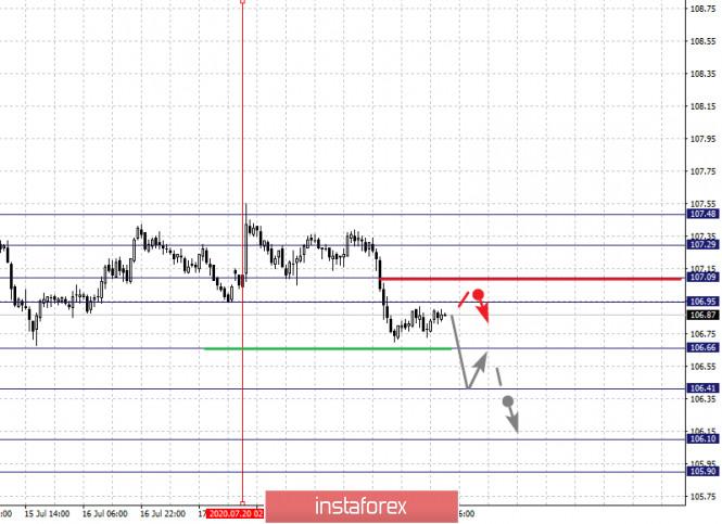 analytics5f17ebe53ea1a - Фрактальный анализ по основным валютным парам на 22 июля
