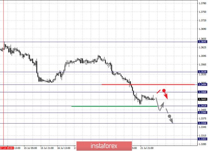 analytics5f17ebfb3fa6f - Фрактальный анализ по основным валютным парам на 22 июля