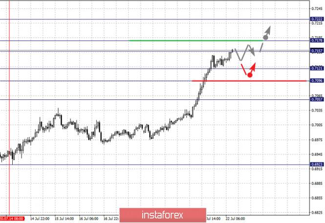 analytics5f17ec14520fb - Фрактальный анализ по основным валютным парам на 22 июля