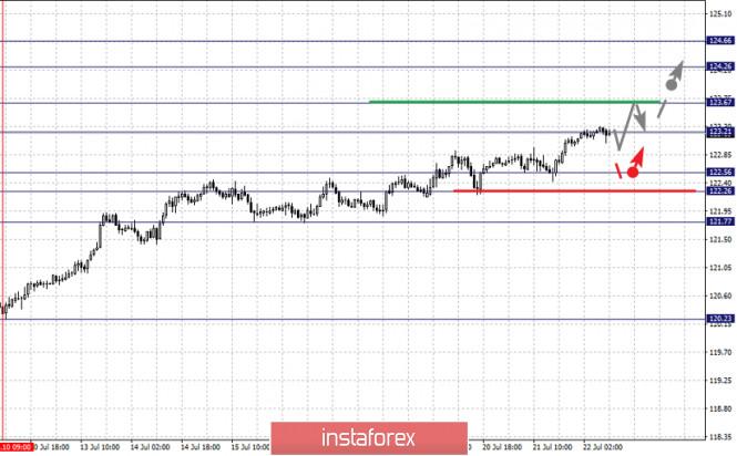 analytics5f17ec2d1b350 - Фрактальный анализ по основным валютным парам на 22 июля